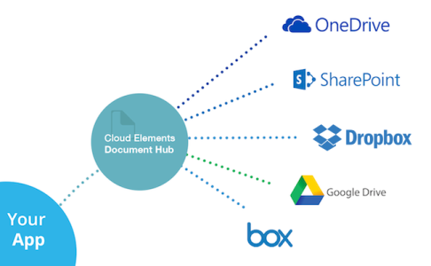 Cloud Elements Documents Hub Diagram
