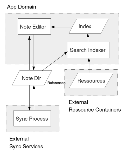 Decoupled architecture for Opensource Notetaking